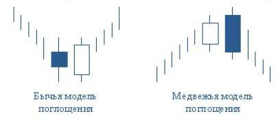 Модуль двойные свечи