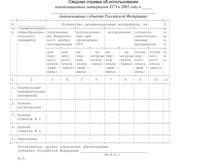 Образец сводной справки об использовании экзаменационных материалов ЕГЭ
