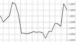 Тиковый форекс-график