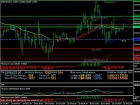 Хорошие форекс индикаторы торги валютой на форекс