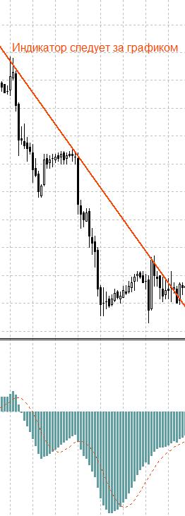 индикатор следует за графиком