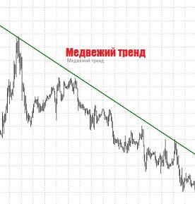 медвежий тренд