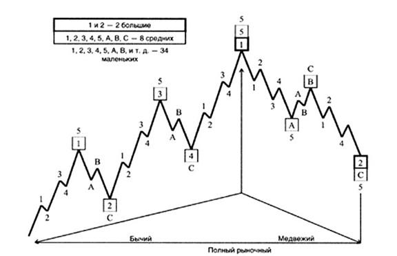 модели рыночного поведения
