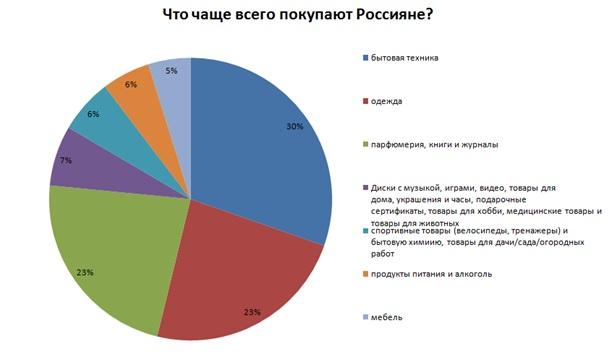 покупки россиян