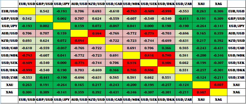 таблица корреляции