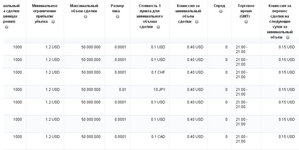 таблица отчетов по сделкам
