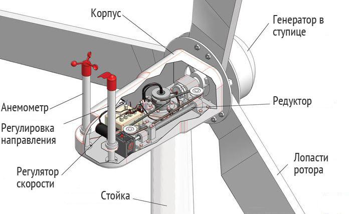 Ветряные электростанции бизнес план сезонные бизнес идеи