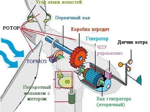 Бизнес план ветрогенераторы бизнес план по релаксации