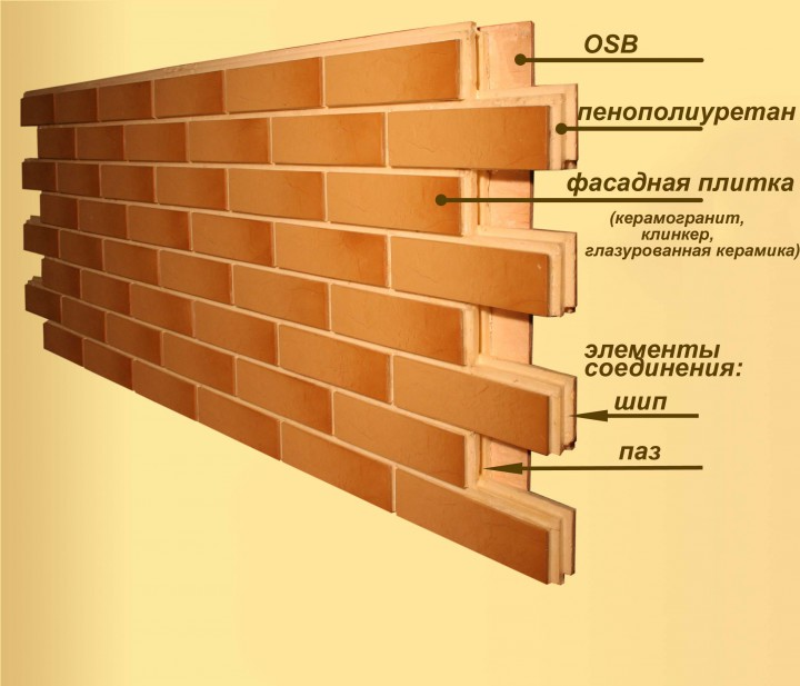Производство термопанелей