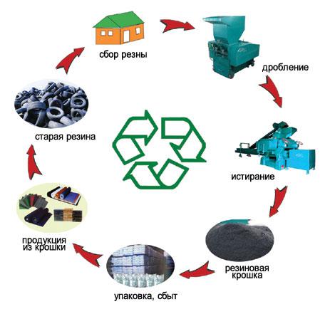 Открываем выгодный бизнес на переработке шин