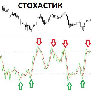 Стохастический индикатор (Stochastic)