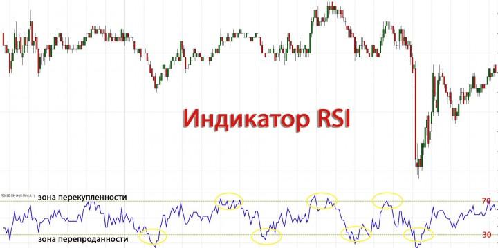 Индекс Относительной Силы (Relative Strength Index)