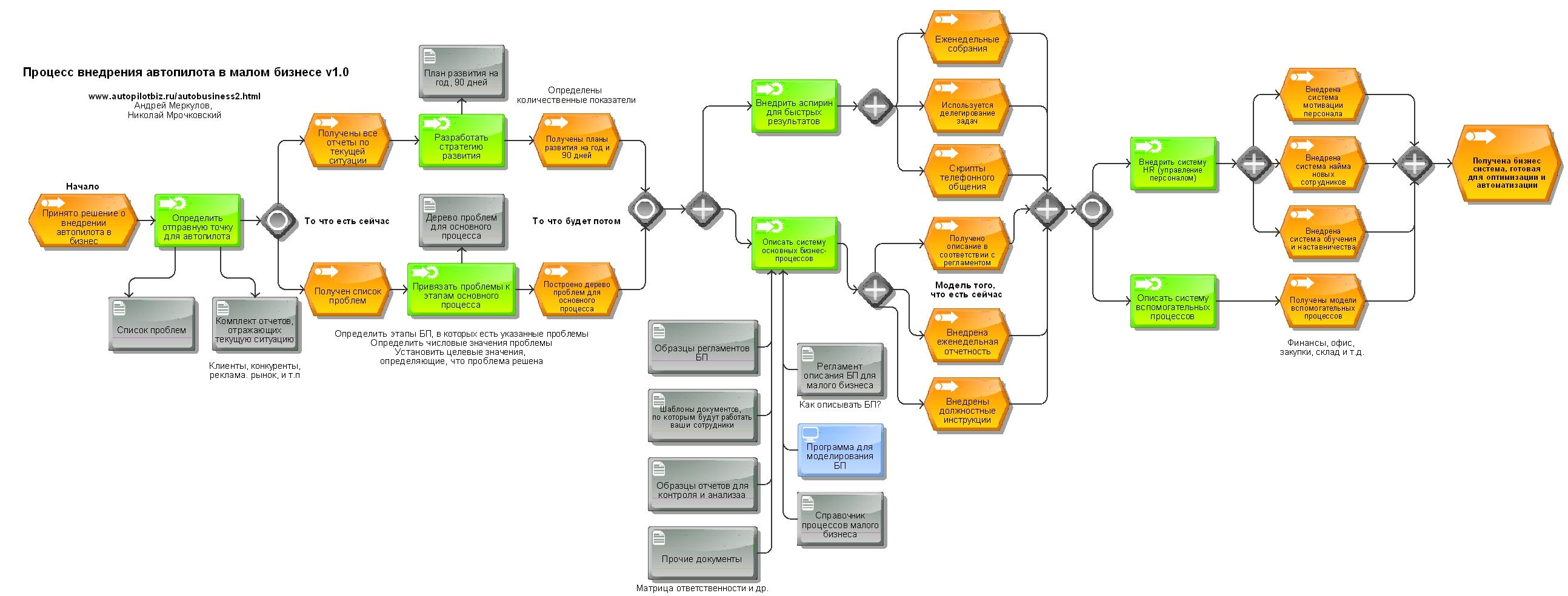 Бизнес план крематорий образец структура внутрифирменного бизнес плана