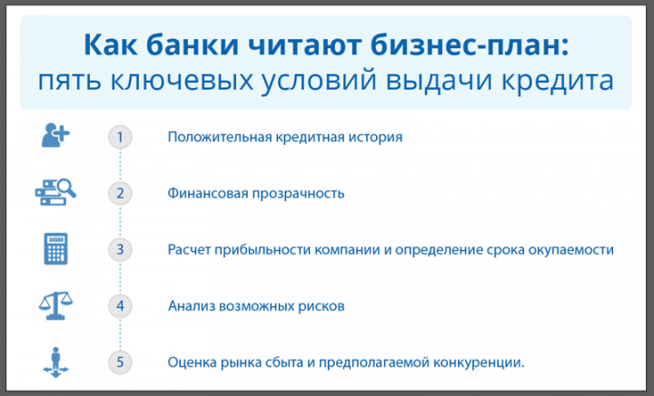 Выдача кредитов бизнес план идея малого бизнеса в украине