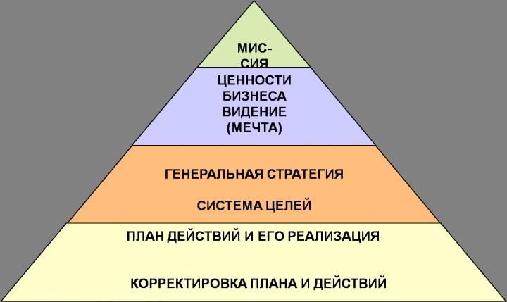 Пирамида стратегического планирования