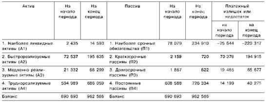 Анализ платежеспособности и ликвидности 2