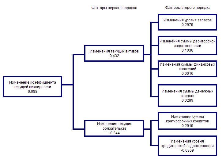 Анализ платежеспособности и ликвидности 3