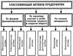 активы предприятия 2
