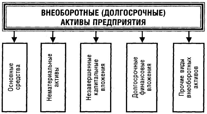 активы предприятия 3