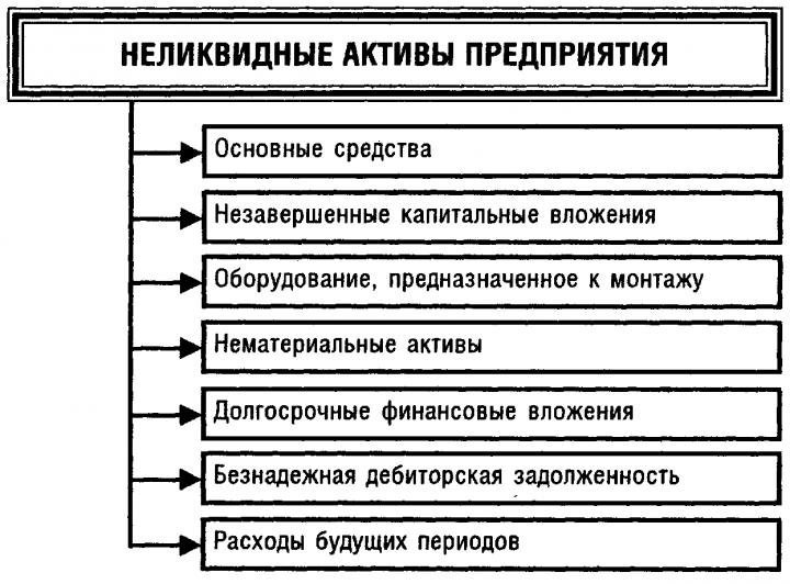 активы предприятия 4