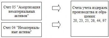 амортизация нематериальных активов 2