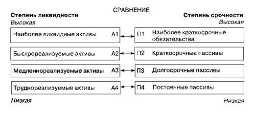 Анализ ликвидности баланса и платежеспособности предприятия