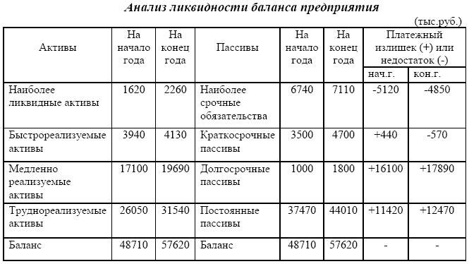 анализ ликвидности предприятия 2