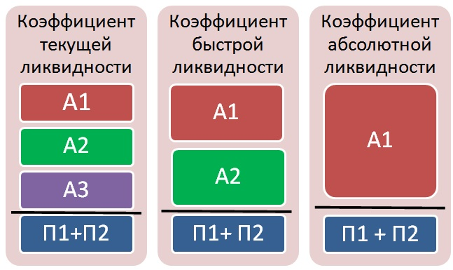 анализ ликвидности предприятия 4