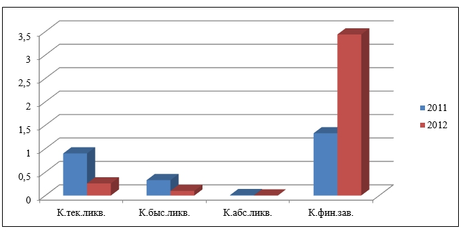 анализ ликвидности 3