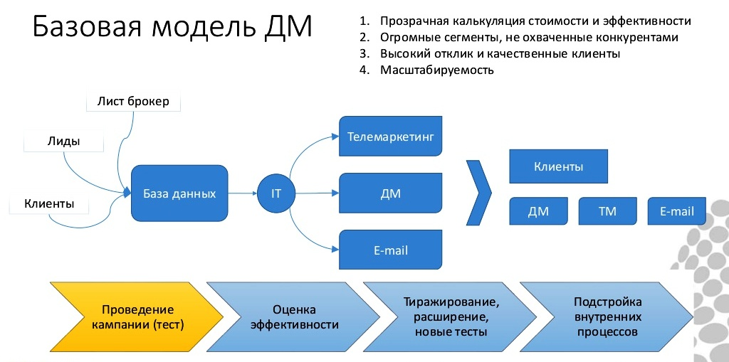 Директ мейл - эффективен