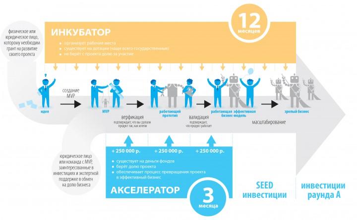 Акселератор или инкубатор? Что выбрать стартаперу?