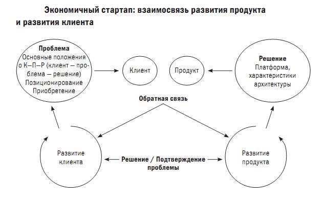 """Что такое """"экономичный стартап"""""""