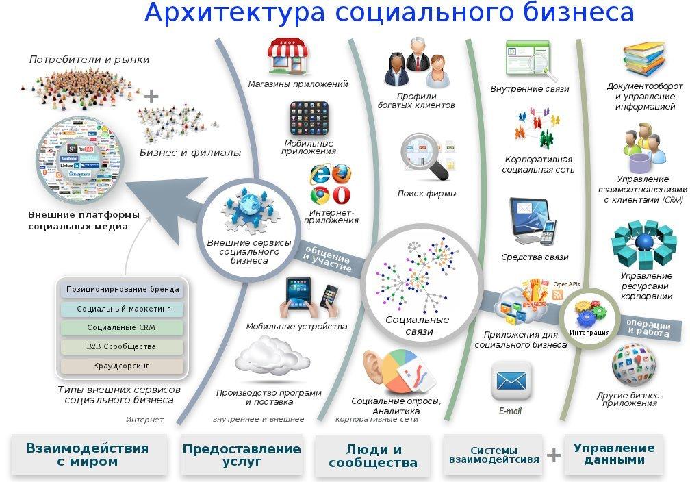 Социальные цели бизнеса