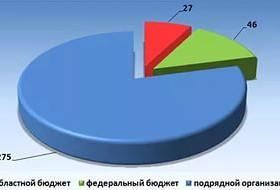 Бюджетная-система-280x190