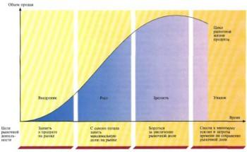 жизненный цикл товара 2