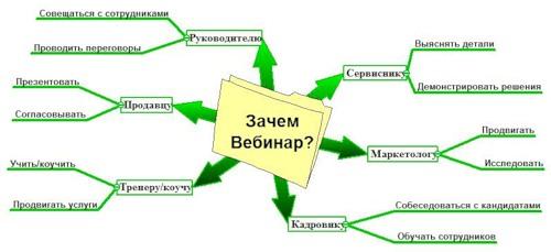 Один из способов веб-общения и проведения совещания