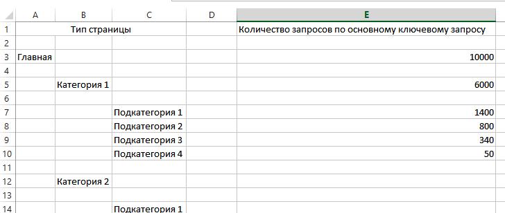 Подбор ключевиков для категорий и подкатегорий