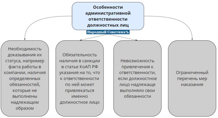 Особенности административной ответственности должностных лиц