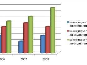 Анализ платежеспособности и ликвидности
