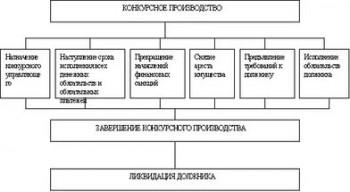 Процедура банкротства конкурсное производство конкурсный управляющий