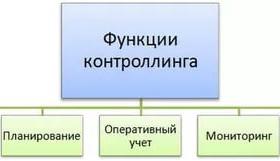 Контроллинг