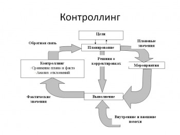 Контроллинг 3