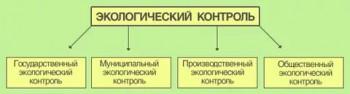 Контроль экологический 2