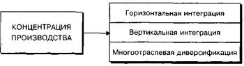Концентрация производства 2