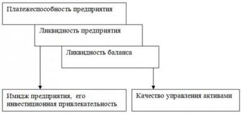 Ликвидность баланса 2