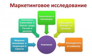 Маркетинговое исследование 3