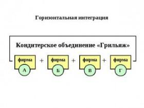 горизонтальная интеграция