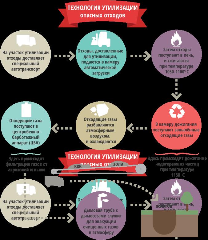 Методы утилизации опасных отходов