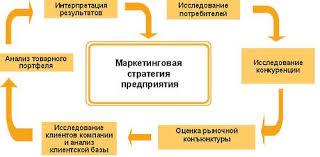 Маркетинг стратегический 4