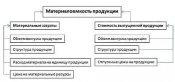 Материалоемкость продукции 2